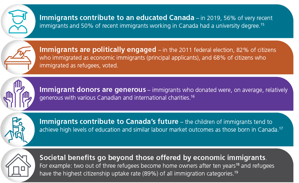 infographic of newcomers contributions to Canada