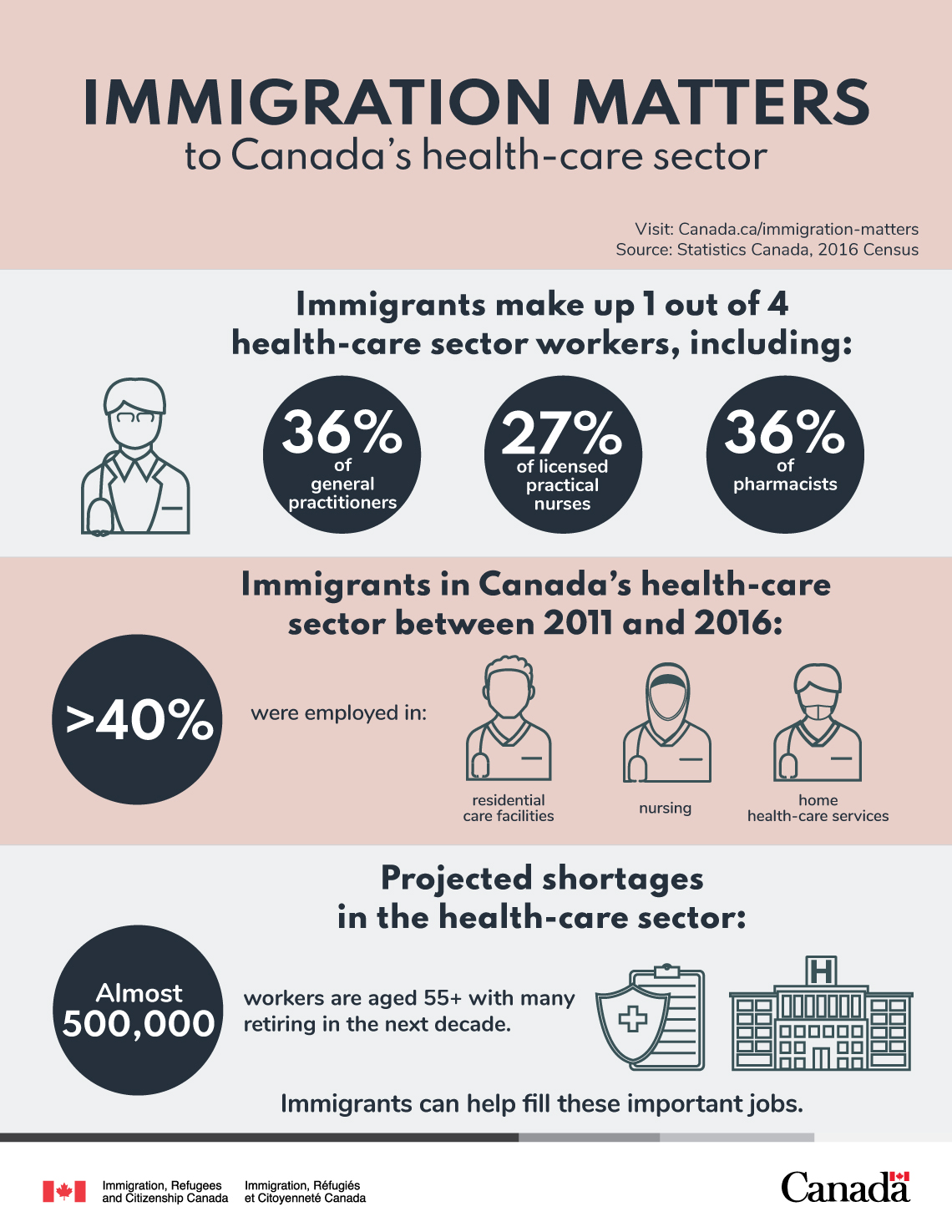 immigration-matters-infographic_health_en (1)